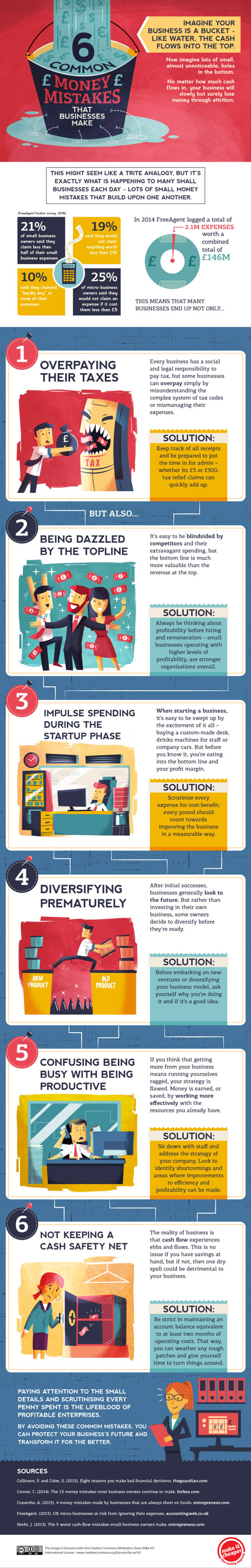 6-Common-Money-Mistakes-Businesses-Make