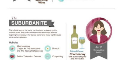 What's Your Wine Personality {Infographic}
