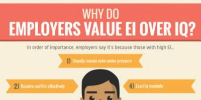 All About Emotional Intelligence [EI]