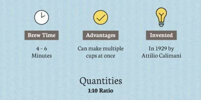 How to Brew Perfect Coffee {Infographic}