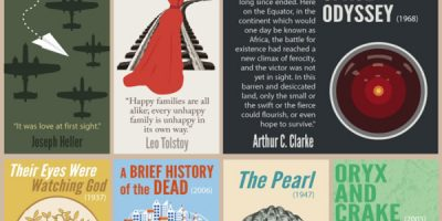 34 Awesome First Lines of Famous Books