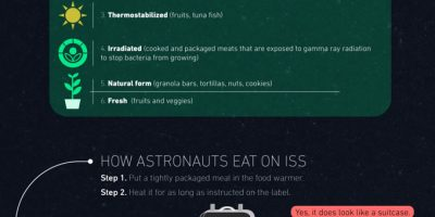 What To Eat In Space {Infographic}