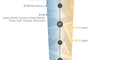Minimum Wages Around the World {Infographic}
