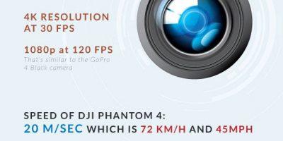 DJI Phantom 4: What You Need to Know {Infographic}