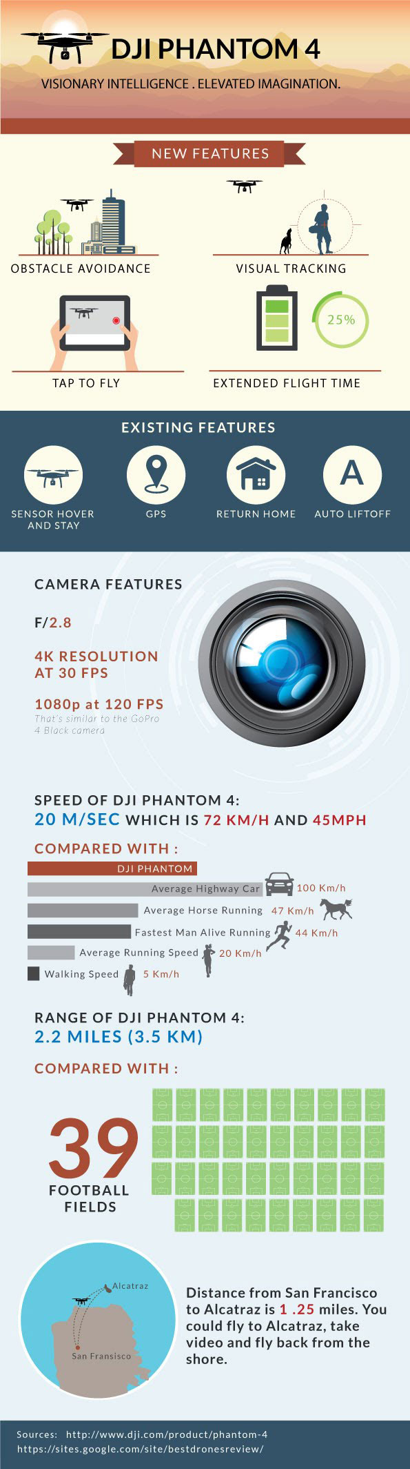 phantom-4-infographic
