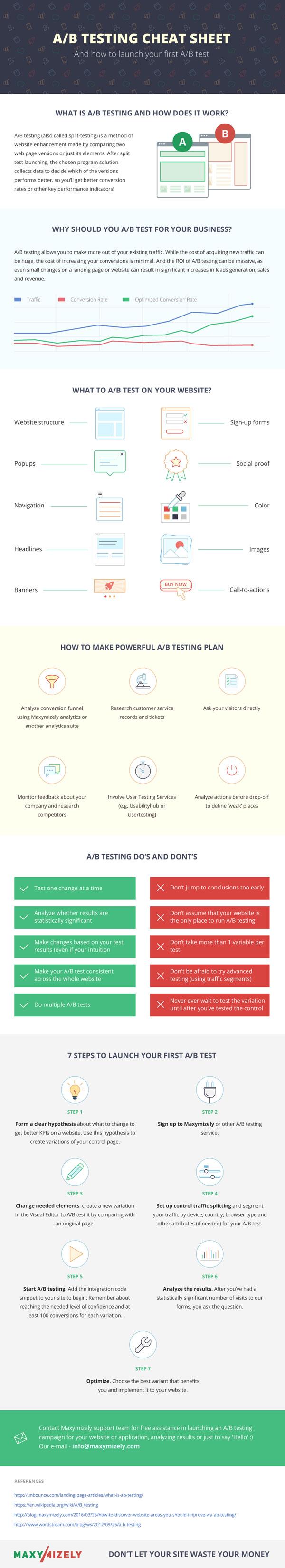 AB-Testing-Cheat-Sheet