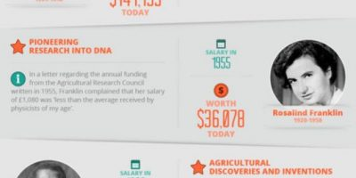Salaries Of Famous Scientists {Infographic}