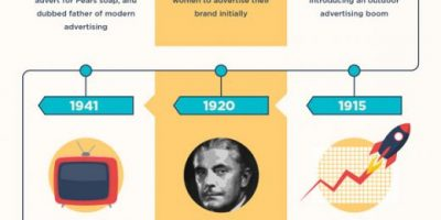 History of Modern Advertising {Infographic}
