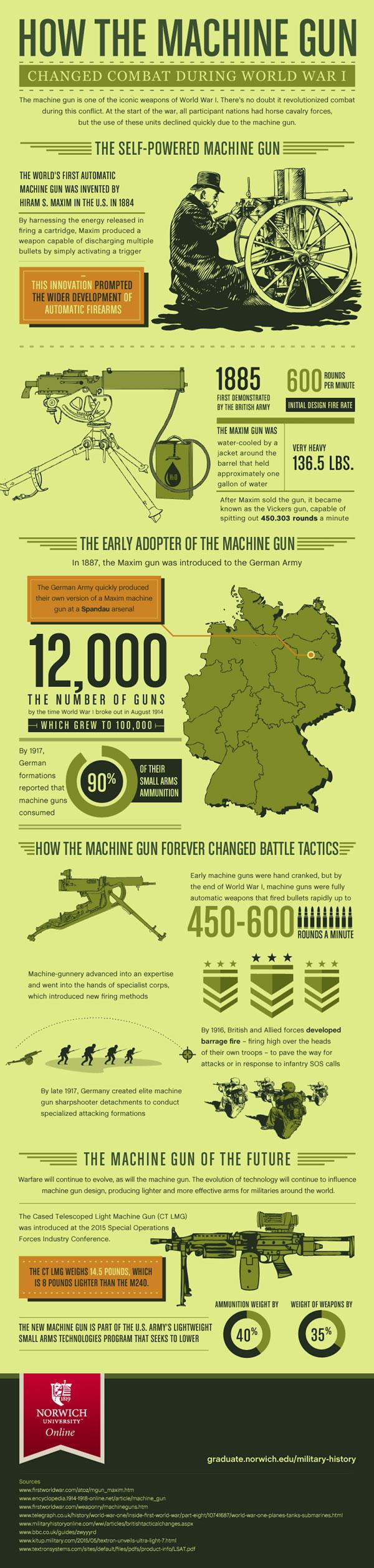 machine-gun-world-war-I