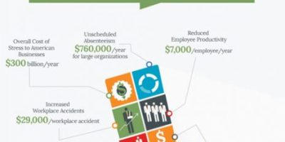 The Cost of Being Financially Stressed {Infographic}