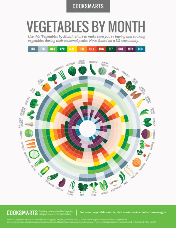 vegetables-guide