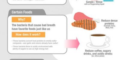 Dealing with Bad Breath {Infographic}