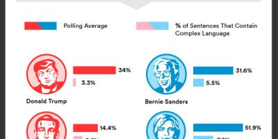 The Changing Language of Politics {Infographic}