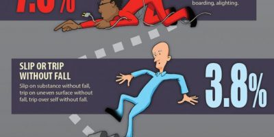 Infographic: Leading Causes of Workplace Injuries