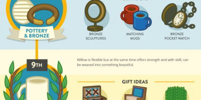 Anniversary Gift Guide [Infographic]