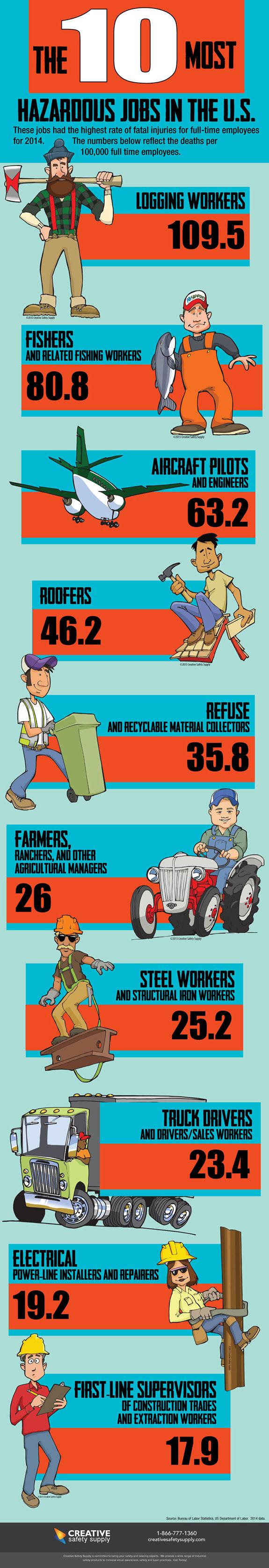 10-most-hazardous-jobs-infographic