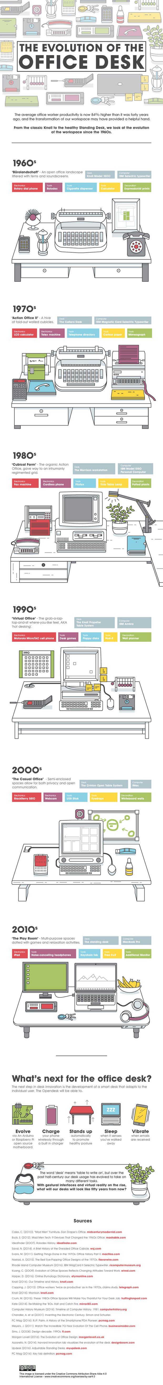 the-evolution-of-the-office-desk