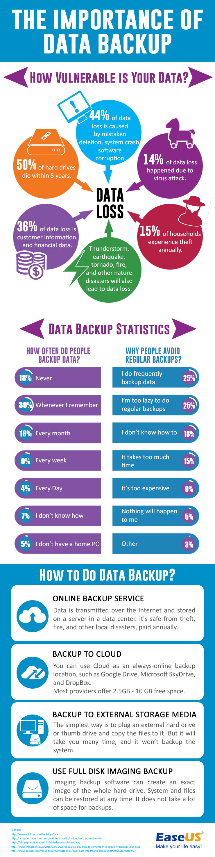 data-bakcup