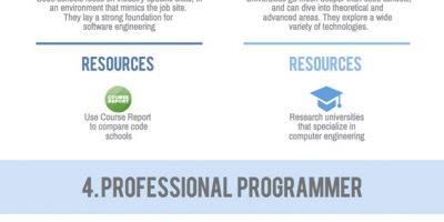How to Become a Software Engineer {Infographic}