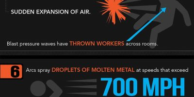10 Stunning Facts About Arc Flash {Infographic}