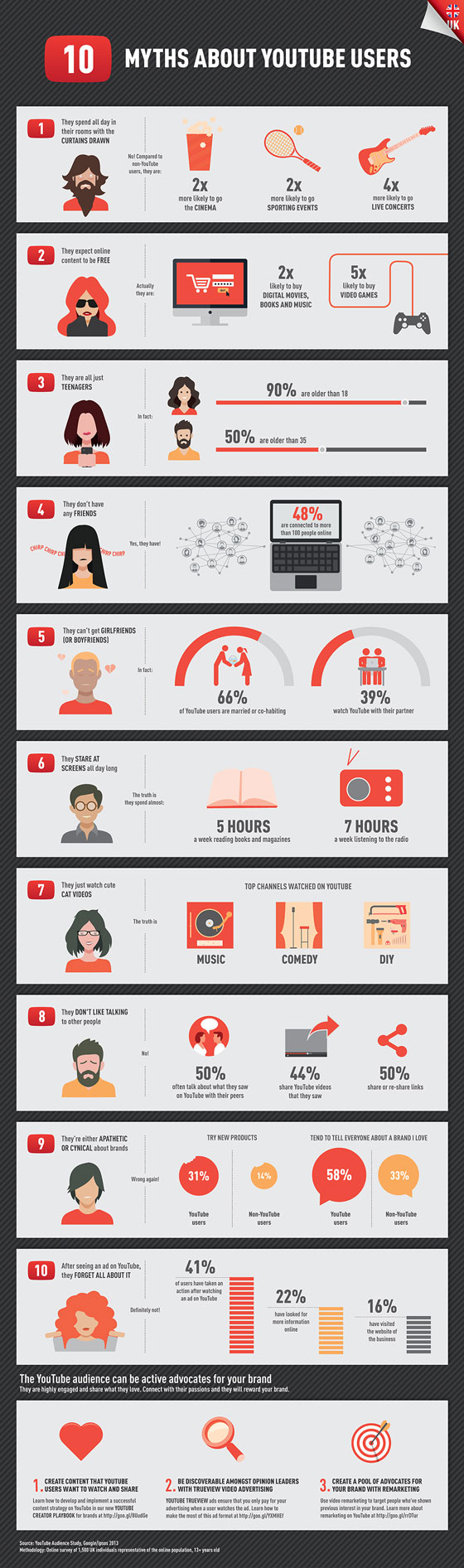 10-Myths-About-YouTube-Users