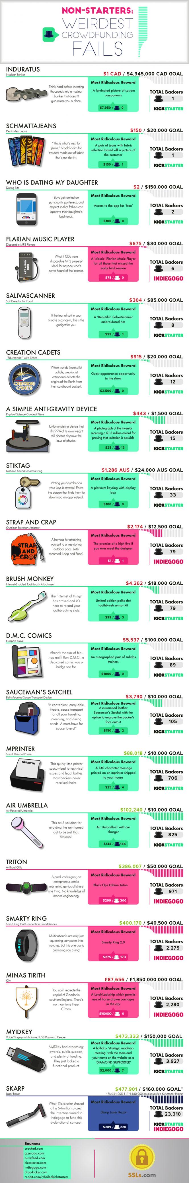 Weirdest-crowdfunding-fails