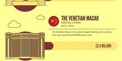 Most Expensive Buildings In the World {Infographic}