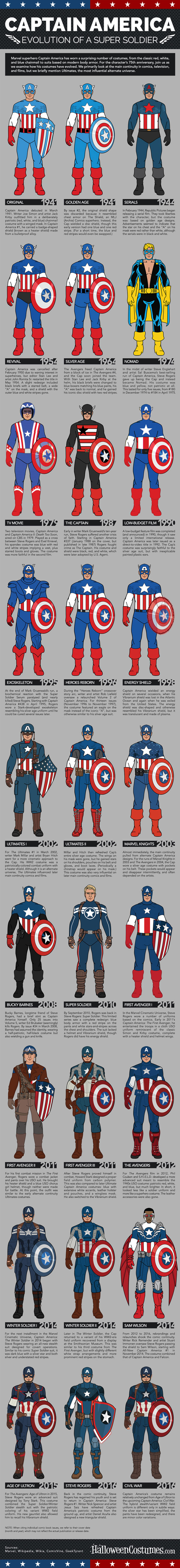 captain-america-changes