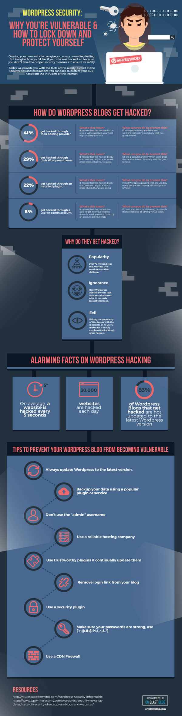 WordPress-Security-Guide