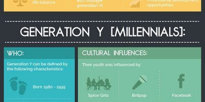 What Motivates Different Generations Of Employee? [Infographic]