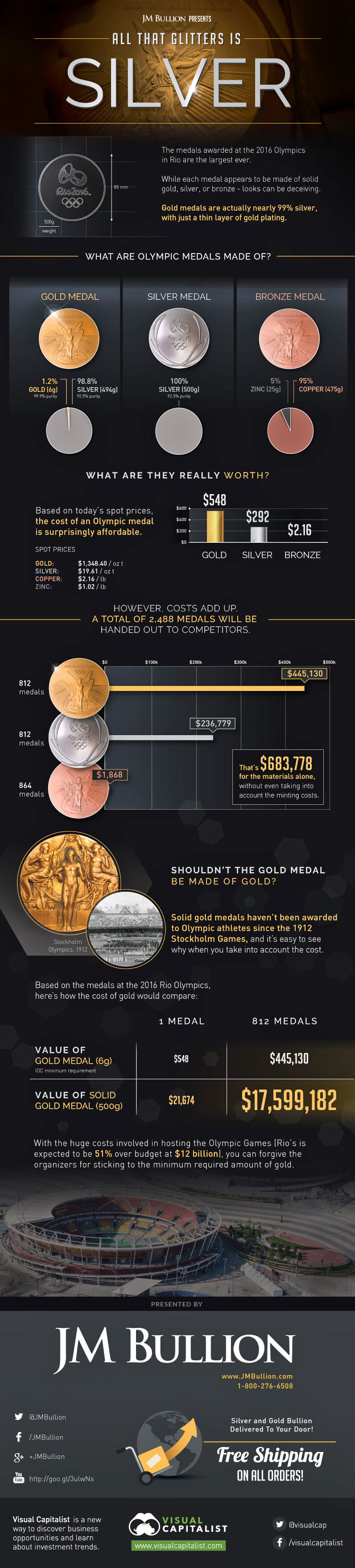 gold-silver-medals