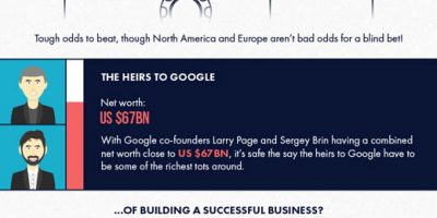 What Are The Odds Of Becoming Rich? [Infographic]