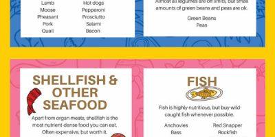 Keto Diet Food List {Infographic}