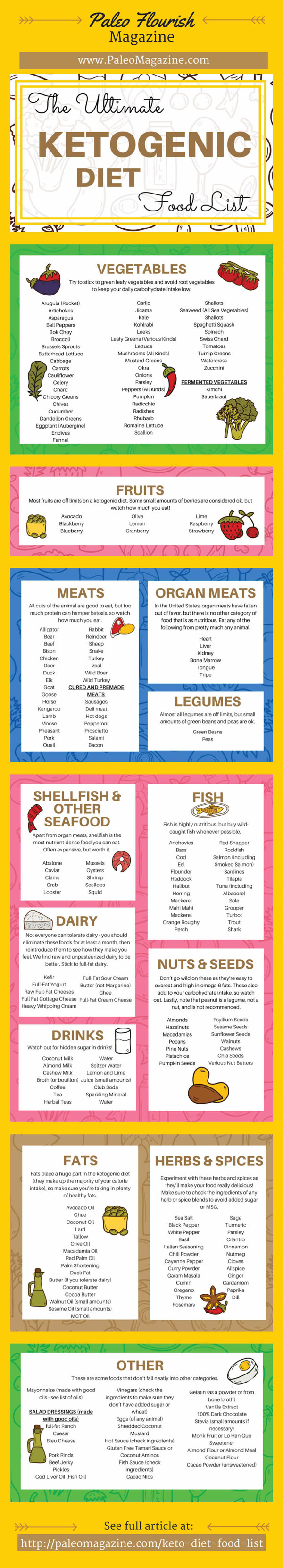 keto-diet-food-list