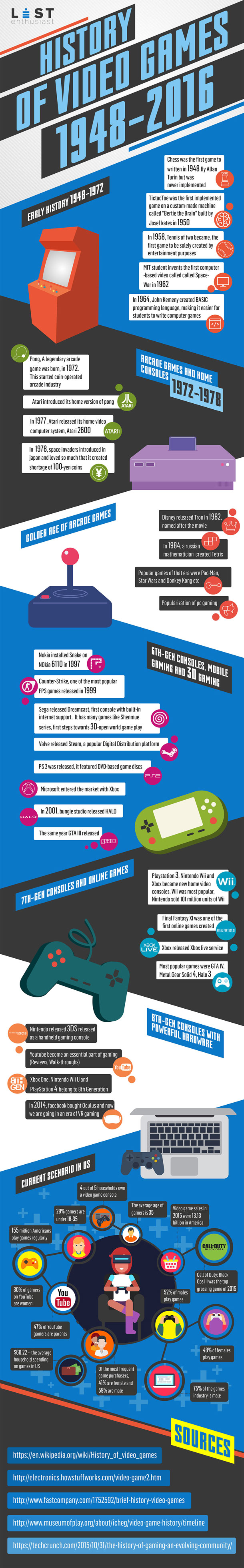 History-Of-Video-Games