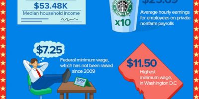 Labor Day By The Numbers {Infographic}
