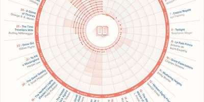 How Long Did it Take to Write the World's Most Famous Books? {Infographic}