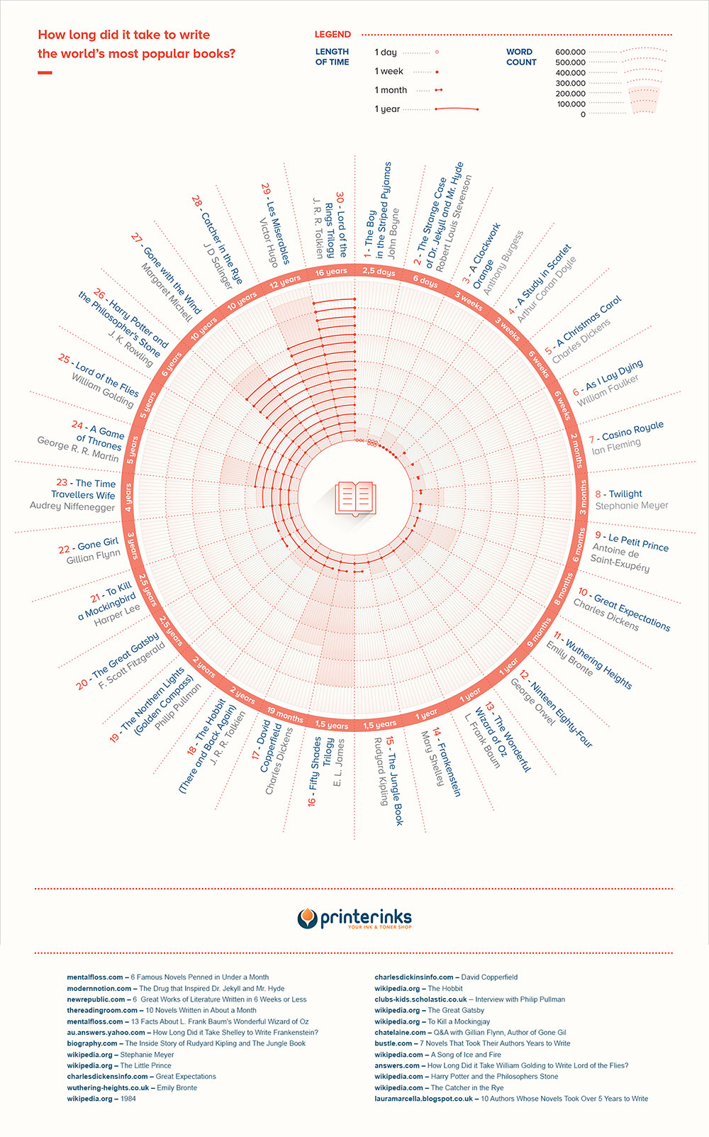 How-Long-Did-it-Take-to-Write-the-World's-Most-Famous-Books