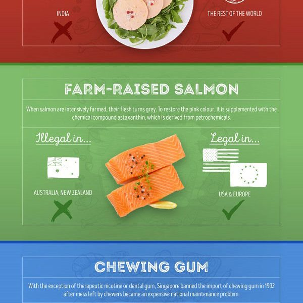 banned food Archives - Best Infographics