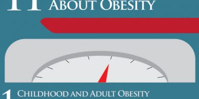 11 Stunning Stats About Obesity {Infographic}