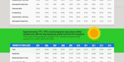 The Top 10 Safest States To Live In The USA {Infographic}