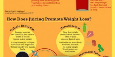 All About Juicing {Infographic}