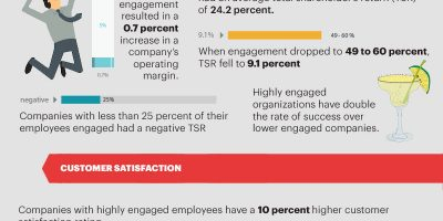 Employee Engagement Statistics {Infographic}