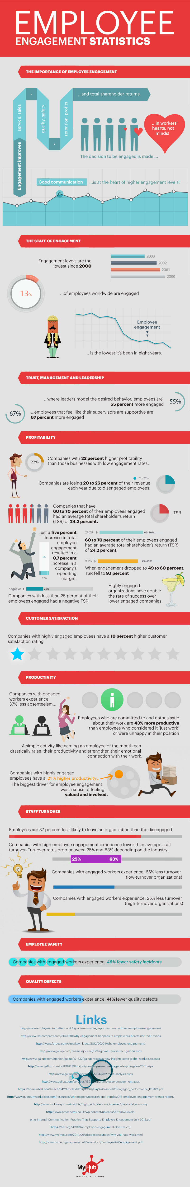 employee-engagement-statistics