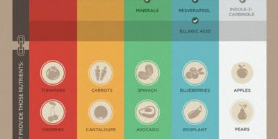 Natural Nutrition {Infographic}