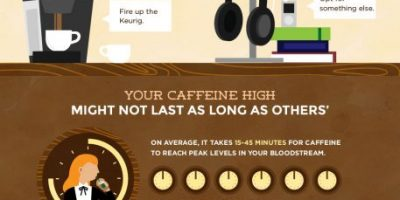 Does Coffee Really Make You More Productive? [Infographic]