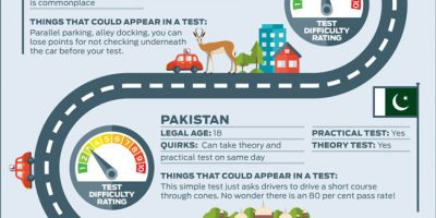 Would You Pass Driving Tests Around the World? {Infographic}