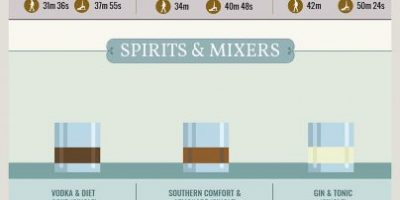 How Much Exercise Does It Take To Burn Off Your Favorite Alcoholic Drinks {Infographic}