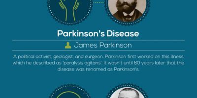How Did Diseases Get Their Names {Infographic}