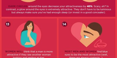 All About Romantic Eye Contact {Infographic}